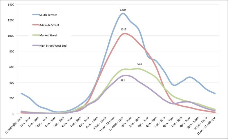 An Analysis Of Hourly Footfall Trends In January 2014, In Fremantle